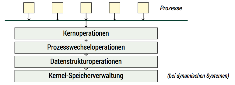 Microkernel-Architektur
